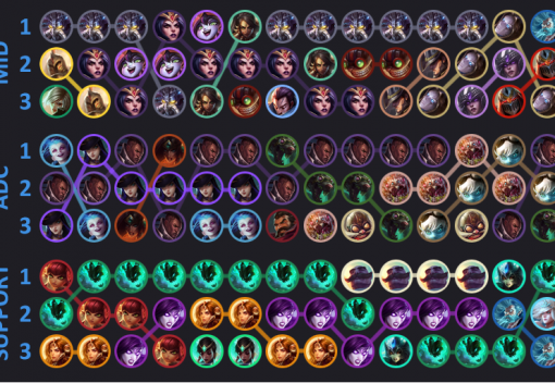The popular champions in each role for all of the 2014 season