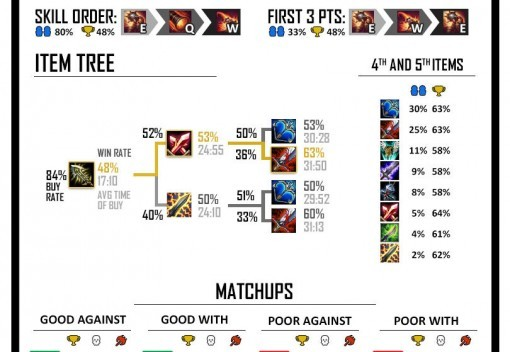 Spellsy's Stat Cards preview: ADCs