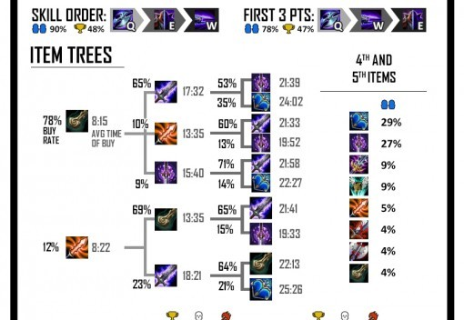 Spellsy's Stat Cards - Mid Laners