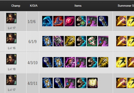 Curious about jungle Nidalee after this week's LCS?